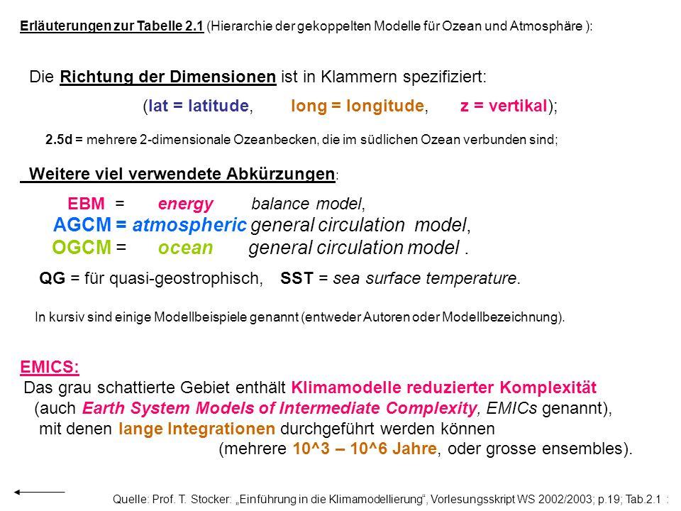 Erläuterungen zur Tabelle 2.1 (Hierarchie der gekoppelten Modelle für Ozean und Atmosphäre ): Die Richtung der Dimensionen ist in Klammern spezifizier