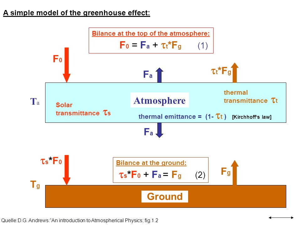 Quelle:D.G. Andrews:An introduction to Atmospherical Physics; fig.1.2 Ground TgTg Atmosphere TaTa F0F0 s *F 0 FaFa FaFa t *F g FgFg Solar transmittanc