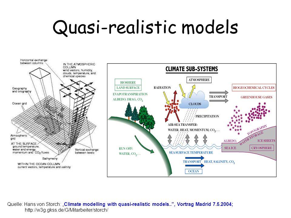 Quasi-realistic models Quelle: Hans von Storch: Climate modelling with quasi-realistic models.., Vortrag Madrid 7.5.2004; http://w3g.gkss.de/G/Mitarbe
