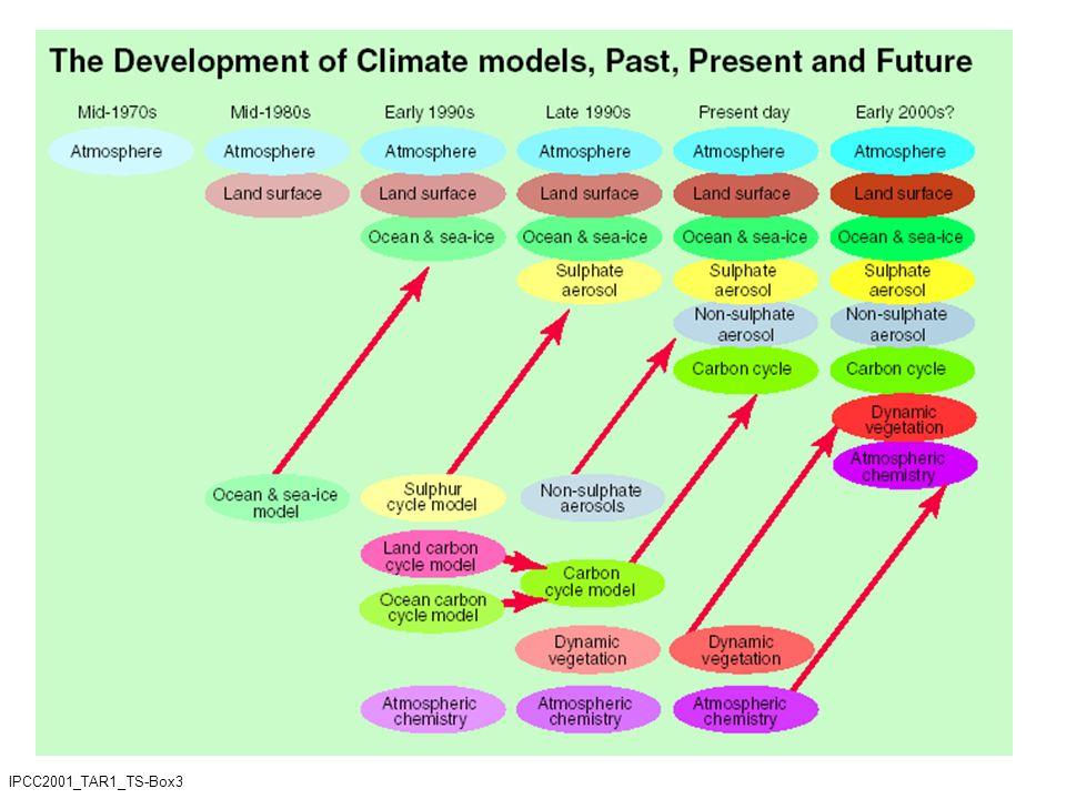 IPCC2001_TAR1_TS-Box3