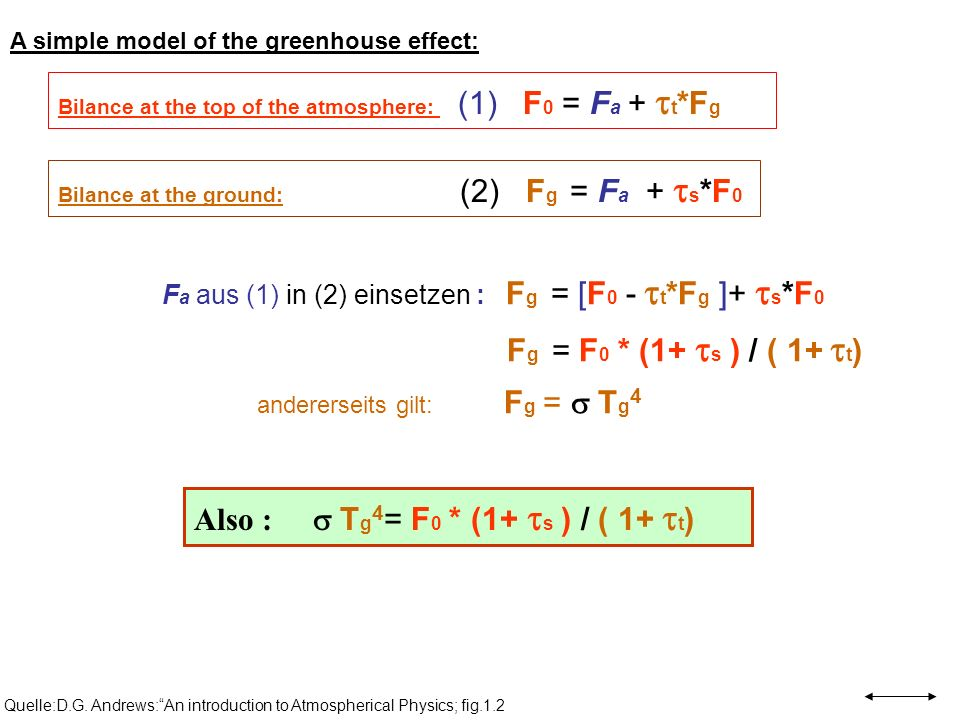 Quelle:D.G. Andrews:An introduction to Atmospherical Physics; fig.1.2 A simple model of the greenhouse effect: Bilance at the top of the atmosphere: (