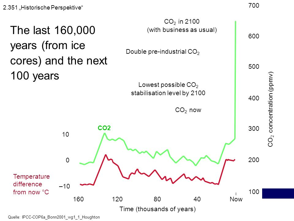 The last 160,000 years (from ice cores) and the next 100 years Time (thousands of years) 1601208040Now –10 0 10 100 200 300 400 500 600 700 CO 2 in 21