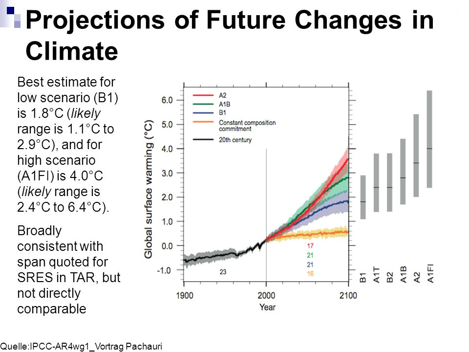 Projections of Future Changes in Climate Best estimate for low scenario (B1) is 1.8°C (likely range is 1.1°C to 2.9°C), and for high scenario (A1FI) i