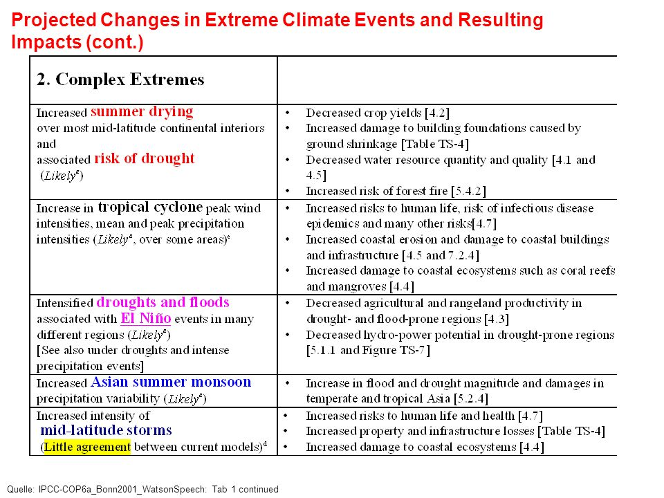Projected Changes in Extreme Climate Events and Resulting Impacts (cont.) Quelle: IPCC-COP6a_Bonn2001_WatsonSpeech: Tab 1 continued