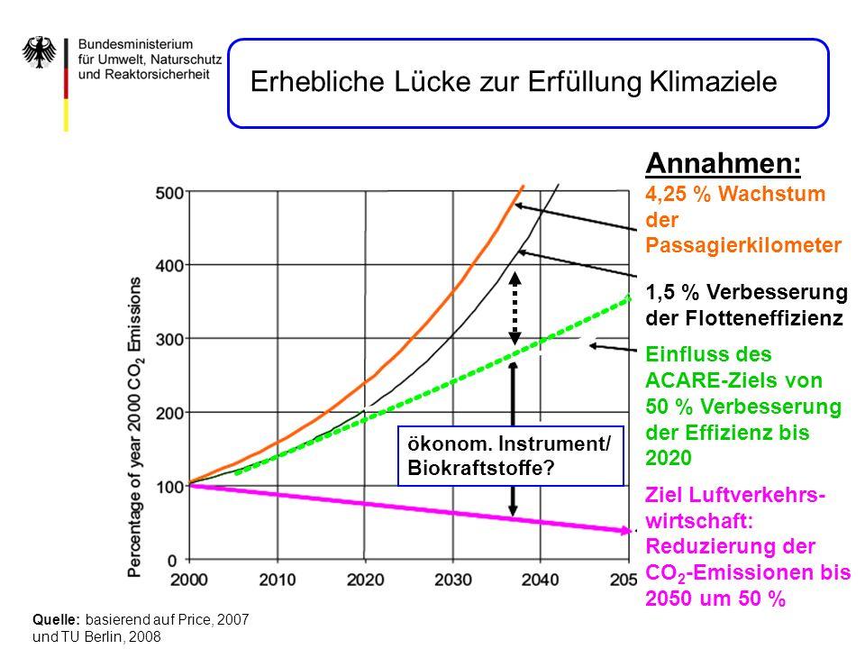 Erhebliche Lücke zur Erfüllung Klimaziele Quelle: basierend auf Price, 2007 und TU Berlin, 2008 ökonom. Instrument/ Biokraftstoffe? Annahmen: 4,25 % W