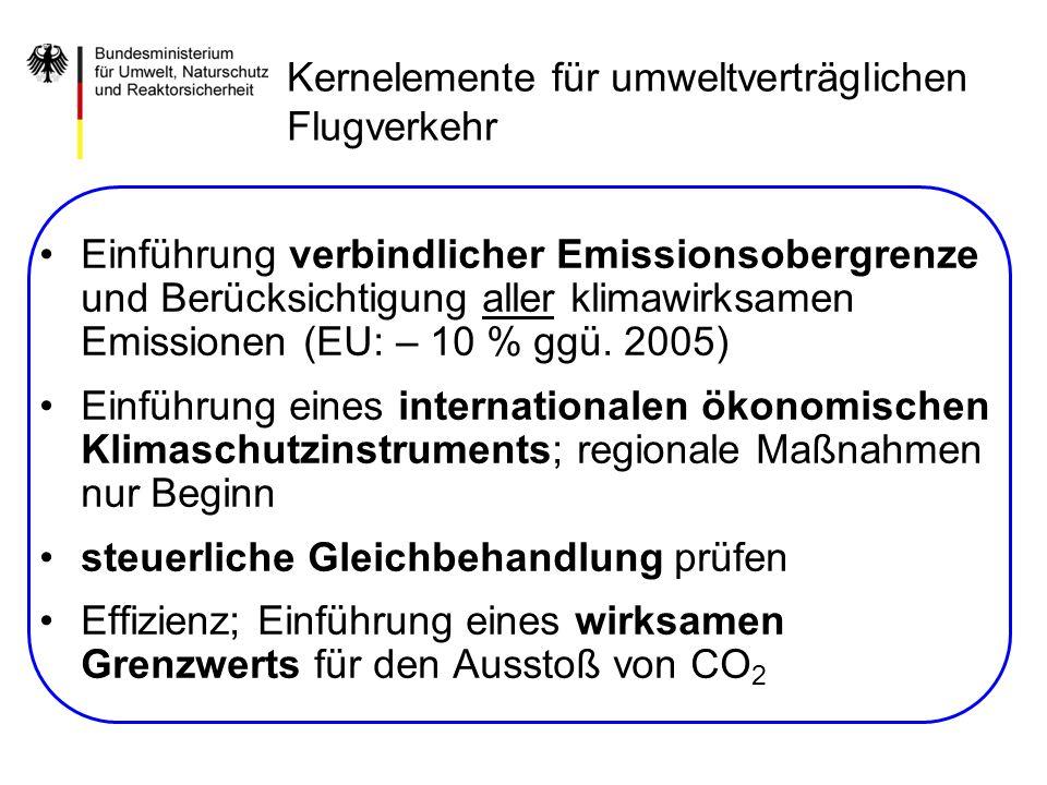 Einführung verbindlicher Emissionsobergrenze und Berücksichtigung aller klimawirksamen Emissionen (EU: – 10 % ggü. 2005) Einführung eines internationa