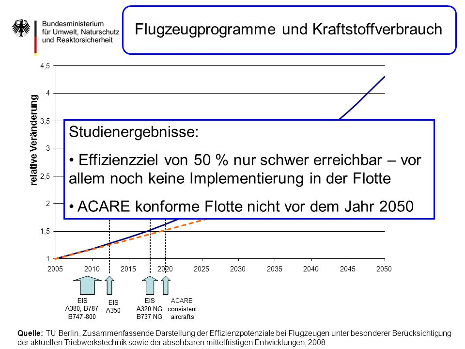 Quelle: TU Berlin, Zusammenfassende Darstellung der Effizienzpotenziale bei Flugzeugen unter besonderer Berücksichtigung der aktuellen Triebwerkstechnik sowie der absehbaren mittelfristigen Entwicklungen, 2008 Flugzeugprogramme und Kraftstoffverbrauch 1 1,5 2 2,5 3 3,5 4 4,5 2005201020152020202520302035204020452050 relative change EIS A380, B787 B747-800 EIS A350 EIS A320 NG B737 NG ACARE consistent aircrafts RPK and TotalFuel Consumptionwithout TechnologyImprovement Total Fuel Consumption ACARE consistent fleet, 50% more fuel efficient 1 1,5 2 2,5 3 3,5 4 4,5 2005201020152020202520302035204020452050 relative Veränderung EIS A380, B787 B747-800 EIS A350 EIS A320 NG B737 NG consistent aircrafts RPK and TotalFuel Consumptionwithout TechnologyImprovement Total Fuel Consumption ACARE consistent fleet, 50% more fuel efficient Studienergebnisse: Effizienzziel von 50 % nur schwer erreichbar – vor allem noch keine Implementierung in der Flotte ACARE konforme Flotte nicht vor dem Jahr 2050