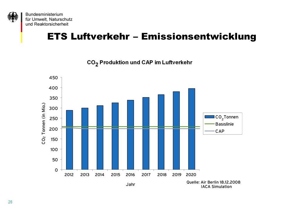 ETS Luftverkehr – Emissionsentwicklung 28