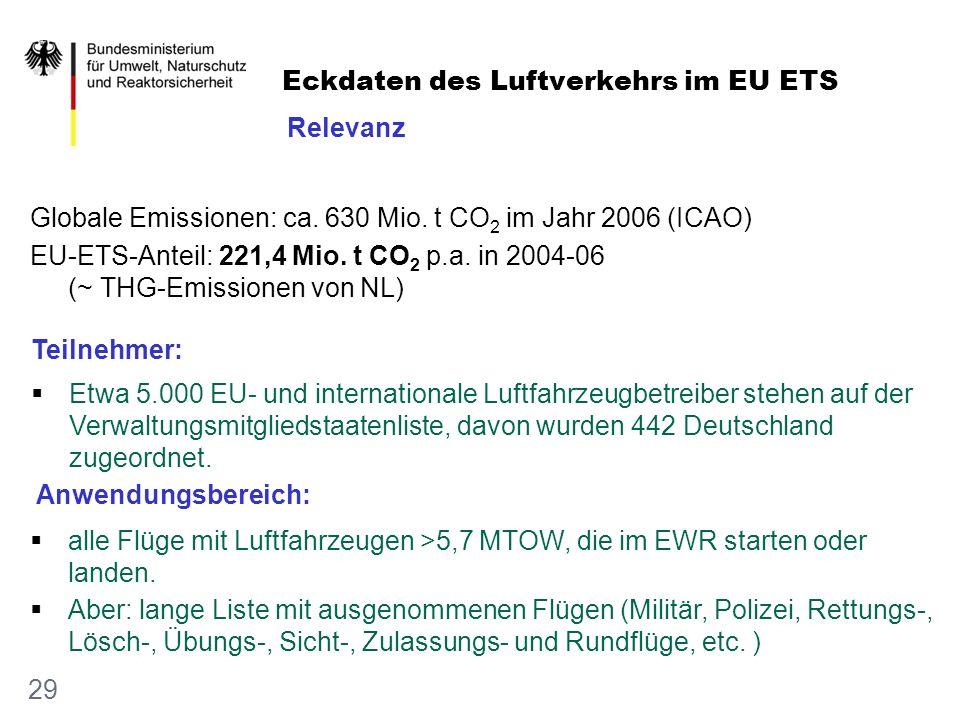 Eckdaten des Luftverkehrs im EU ETS 29 Globale Emissionen: ca. 630 Mio. t CO 2 im Jahr 2006 (ICAO) EU-ETS-Anteil: 221,4 Mio. t CO 2 p.a. in 2004-06 (~