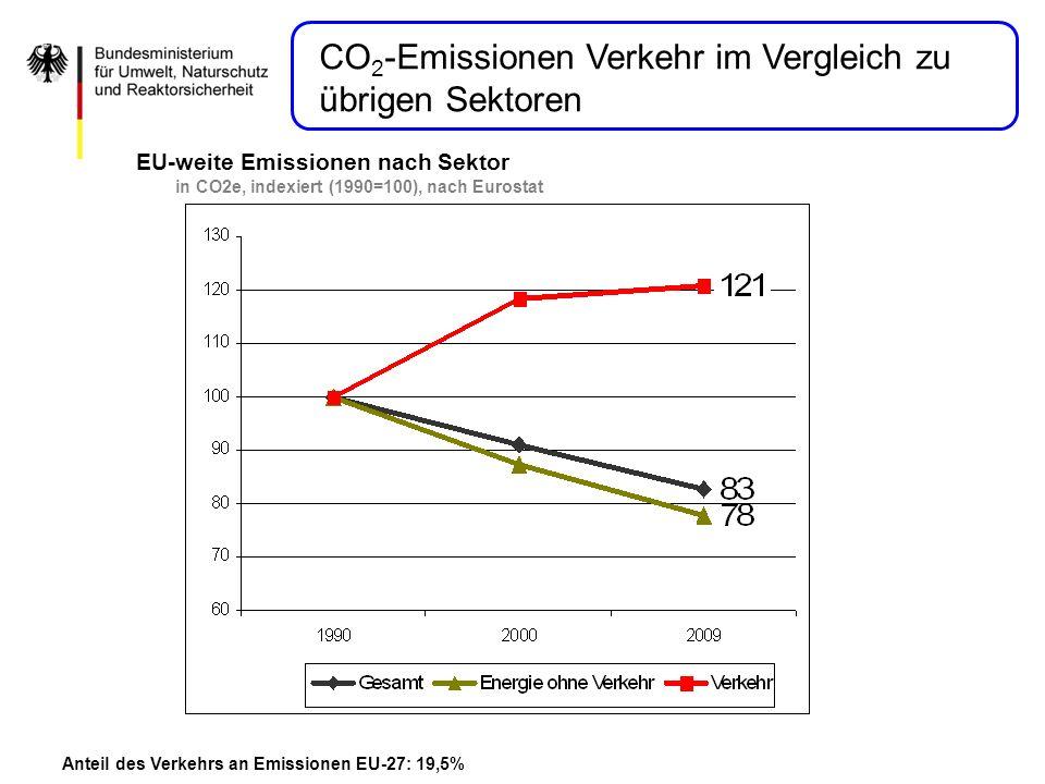 EU-weite Emissionen nach Sektor in CO2e, indexiert (1990=100), nach Eurostat Anteil des Verkehrs an Emissionen EU-27: 19,5% CO 2 -Emissionen Verkehr i