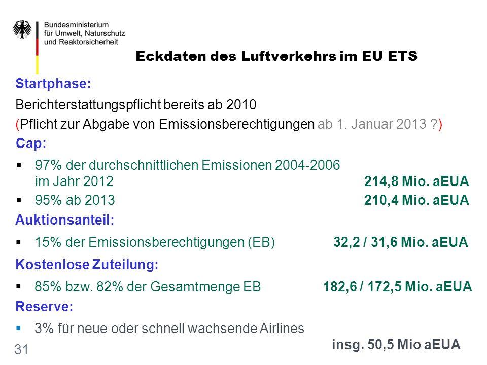 Eckdaten des Luftverkehrs im EU ETS 31 Berichterstattungspflicht bereits ab 2010 (Pflicht zur Abgabe von Emissionsberechtigungen ab 1. Januar 2013 ?)