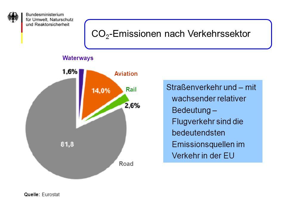 Quelle: Eurostat Road Rail Aviation Waterways Straßenverkehr und – mit wachsender relativer Bedeutung – Flugverkehr sind die bedeutendsten Emissionsqu