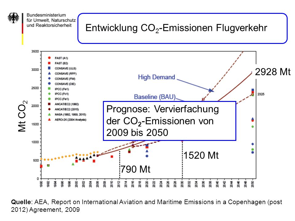 Quelle: IEA(2005) and WBCSD (2004) ~ 50 % of global emissions for 2° target Entwicklung CO 2 -Emissionen Verkehr global
