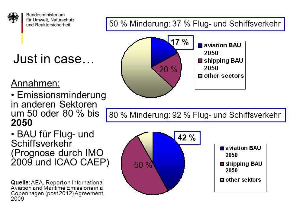 Annahmen: Emissionsminderung in anderen Sektoren um 50 oder 80 % bis 2050 BAU für Flug- und Schiffsverkehr (Prognose durch IMO 2009 und ICAO CAEP) Que