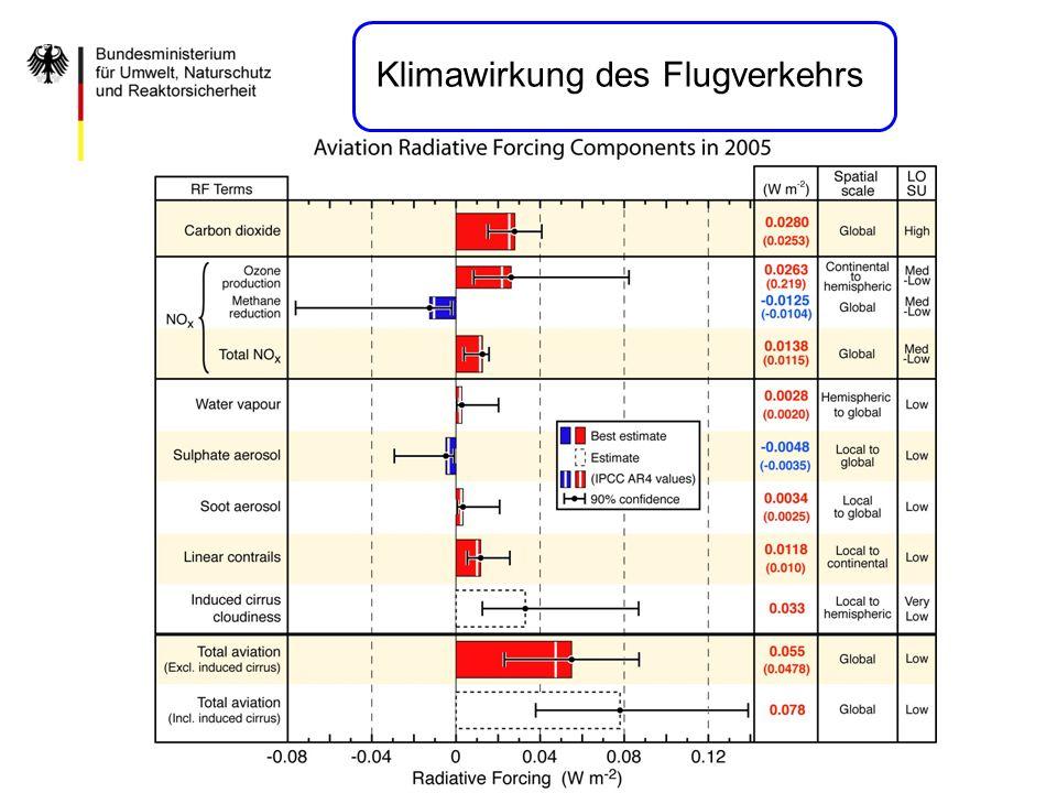 Klimawirkung des Flugverkehrs