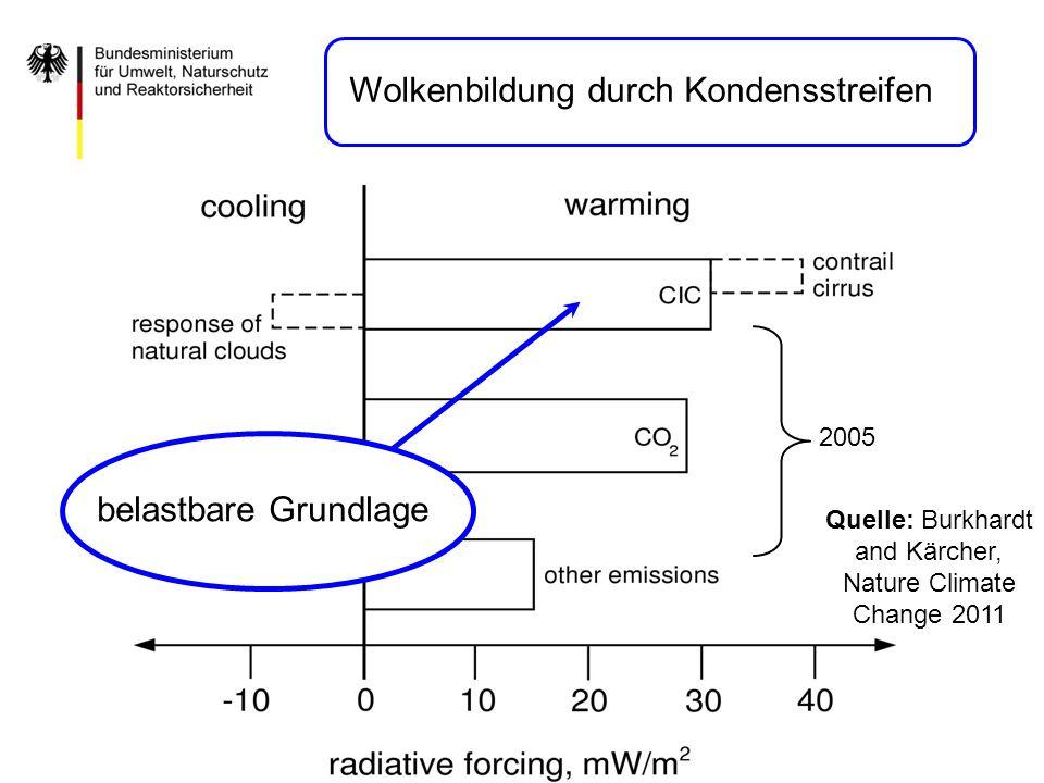 2005 Quelle: Burkhardt and Kärcher, Nature Climate Change 2011 Wolkenbildung durch Kondensstreifen belastbare Grundlage