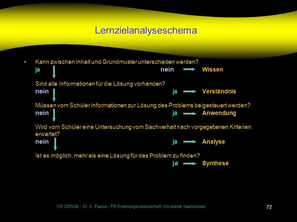 WS 2005/06 - Dr. C. Paulus - FR Erziehungswissenschaft Universität Saarbrücken 72 Lernzielanalyseschema Kann zwischen Inhalt und Grundmuster unterschi