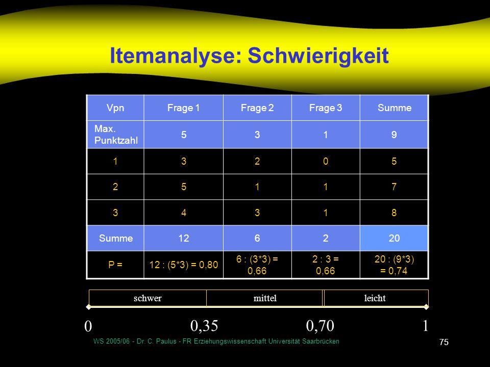WS 2005/06 - Dr. C. Paulus - FR Erziehungswissenschaft Universität Saarbrücken 75 Itemanalyse: Schwierigkeit VpnFrage 1Frage 2Frage 3Summe Max. Punktz
