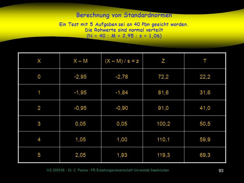 WS 2005/06 - Dr. C. Paulus - FR Erziehungswissenschaft Universität Saarbrücken 93 Berechnung von Standardnormen Ein Test mit 5 Aufgaben sei an 40 Pbn