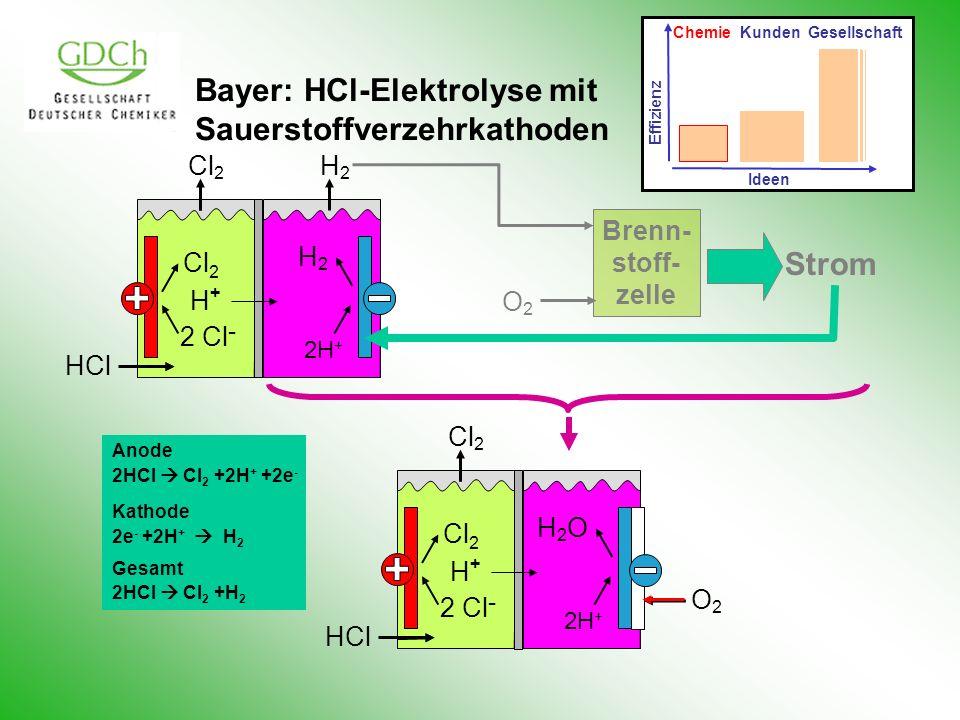 Bayer: HCl-Elektrolyse mit Sauerstoffverzehrkathoden Brenn- stoff- zelle O2O2 Strom HCl Cl 2 H+H+ 2 Cl - H2H2 H2H2 2H + Anode 2HCl Cl 2 +2H + +2e - Kathode 2e - +2H + H 2 Gesamt 2HCl Cl 2 +H 2 O2O2 HCl Cl 2 H+H+ 2 Cl - H2OH2O 2H + Effizienz Ideen Chemie Kunden Gesellschaft