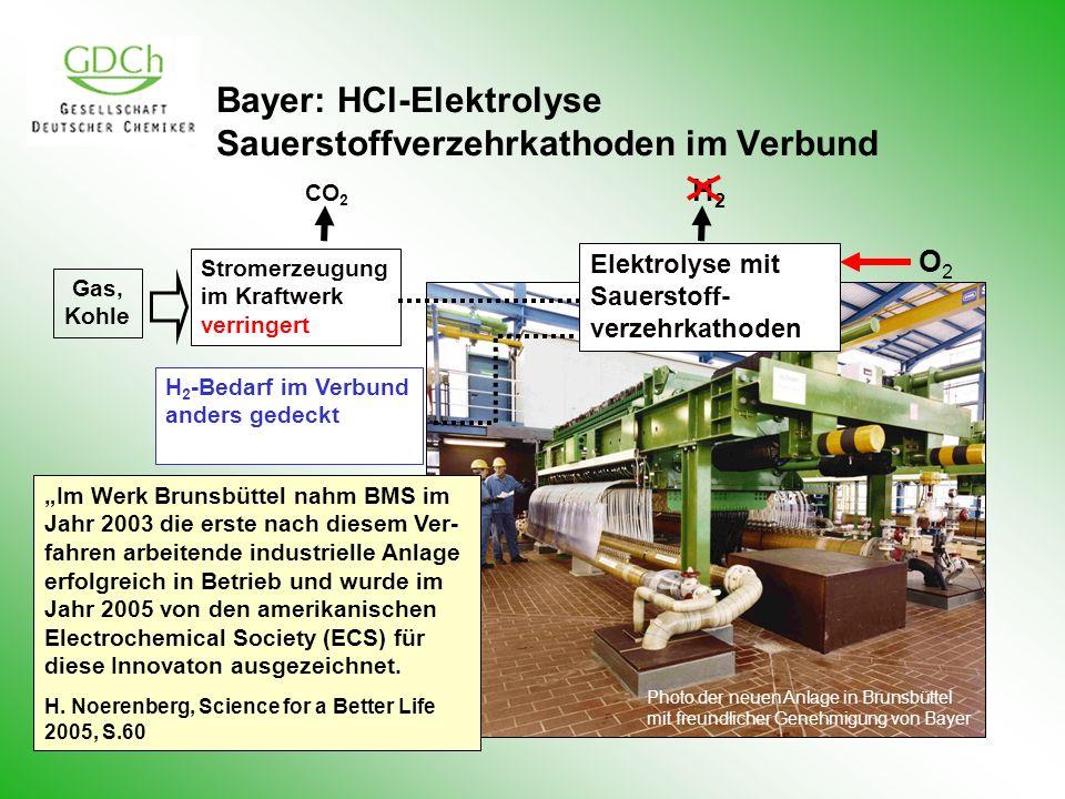 Bayer: HCl-Elektrolyse Sauerstoffverzehrkathoden im Verbund H2H2 Stromerzeugung im Kraftwerk verringert CO 2 Elektrolyse mit Sauerstoff- verzehrkathoden O2O2 H 2 -Bedarf im Verbund anders gedeckt Gas, Kohle Photo der neuen Anlage in Brunsbüttel mit freundlicher Genehmigung von Bayer Im Werk Brunsbüttel nahm BMS im Jahr 2003 die erste nach diesem Ver- fahren arbeitende industrielle Anlage erfolgreich in Betrieb und wurde im Jahr 2005 von den amerikanischen Electrochemical Society (ECS) für diese Innovaton ausgezeichnet.