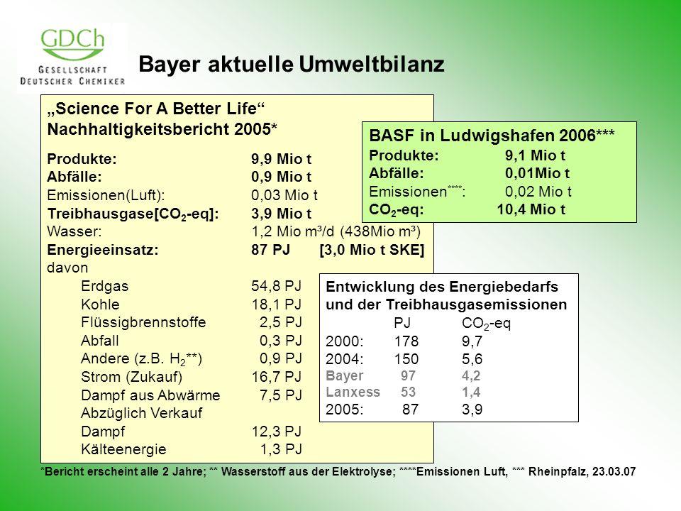 Bayer aktuelle Umweltbilanz Science For A Better Life Nachhaltigkeitsbericht 2005* Produkte: 9,9 Mio t Abfälle:0,9 Mio t Emissionen(Luft):0,03 Mio t Treibhausgase[CO 2 -eq]:3,9 Mio t Wasser:1,2 Mio m³/d (438Mio m³) Energieeinsatz:87 PJ[3,0 Mio t SKE] davon Erdgas54,8 PJ Kohle18,1 PJ Flüssigbrennstoffe 2,5 PJ Abfall 0,3 PJ Andere (z.B.