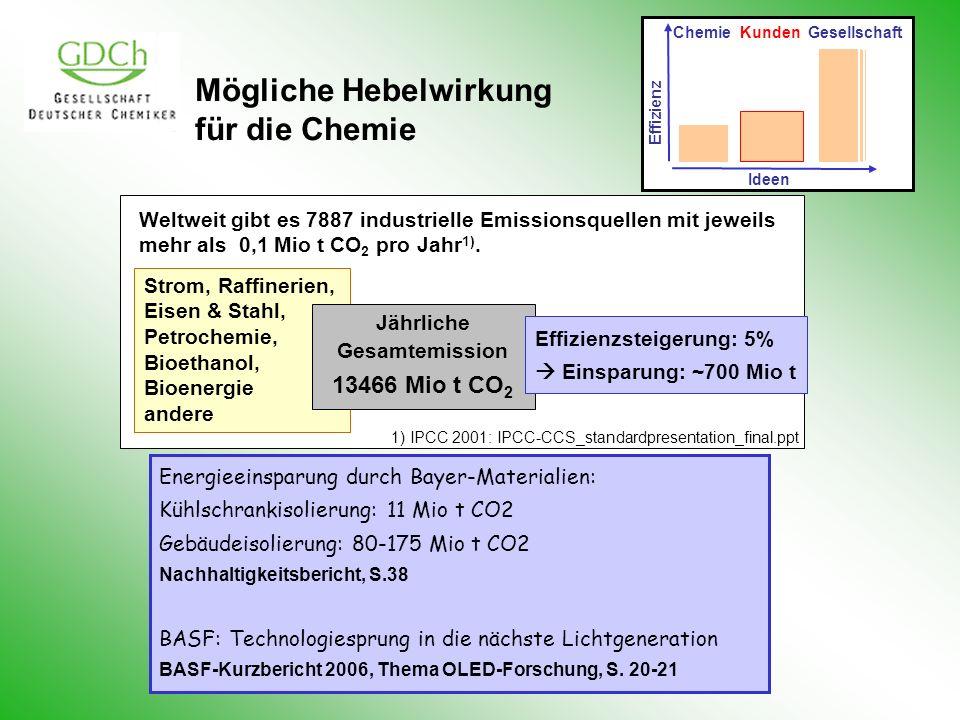 Mögliche Hebelwirkung für die Chemie Energieeinsparung durch Bayer-Materialien: Kühlschrankisolierung: 11 Mio t CO2 Gebäudeisolierung: 80-175 Mio t CO