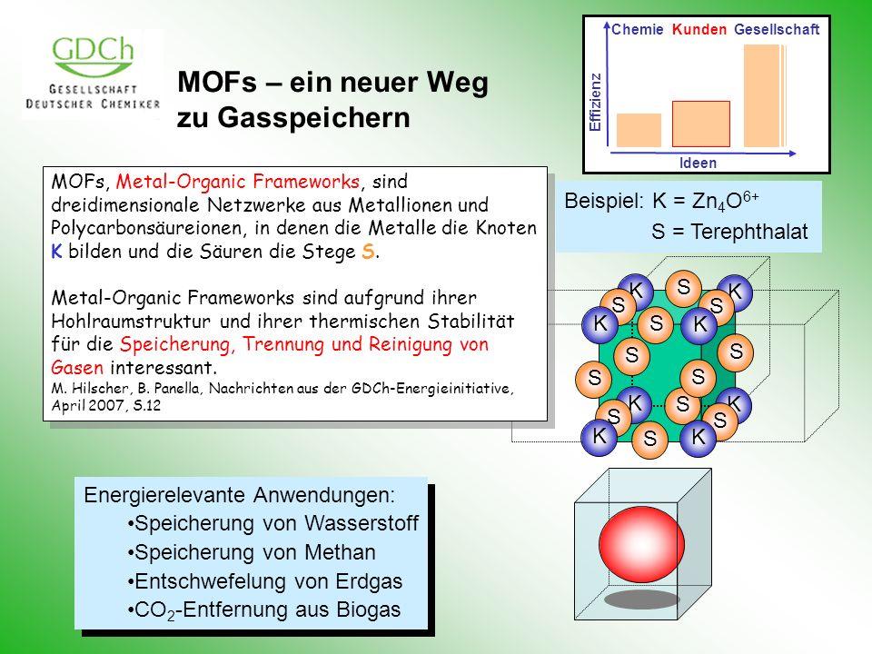 MOFs – ein neuer Weg zu Gasspeichern K K K K S K S S S S S S S K K K S S S S Beispiel: K = Zn 4 O 6+ S = Terephthalat Energierelevante Anwendungen: Sp