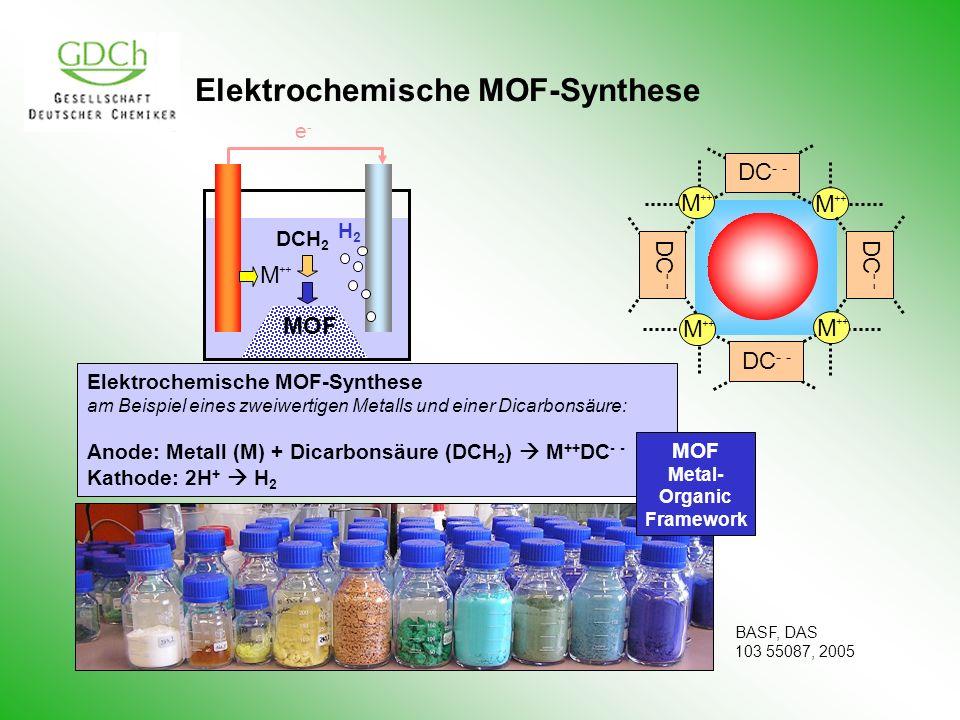 Elektrochemische MOF-Synthese am Beispiel eines zweiwertigen Metalls und einer Dicarbonsäure: Anode: Metall (M) + Dicarbonsäure (DCH 2 ) M ++ DC - - Kathode: 2H + H 2 DCH 2 H2H2 MOF M ++ DC - - M ++ M M DC - - M ++ MOF Metal- Organic Framework e-e- BASF, DAS 103 55087, 2005