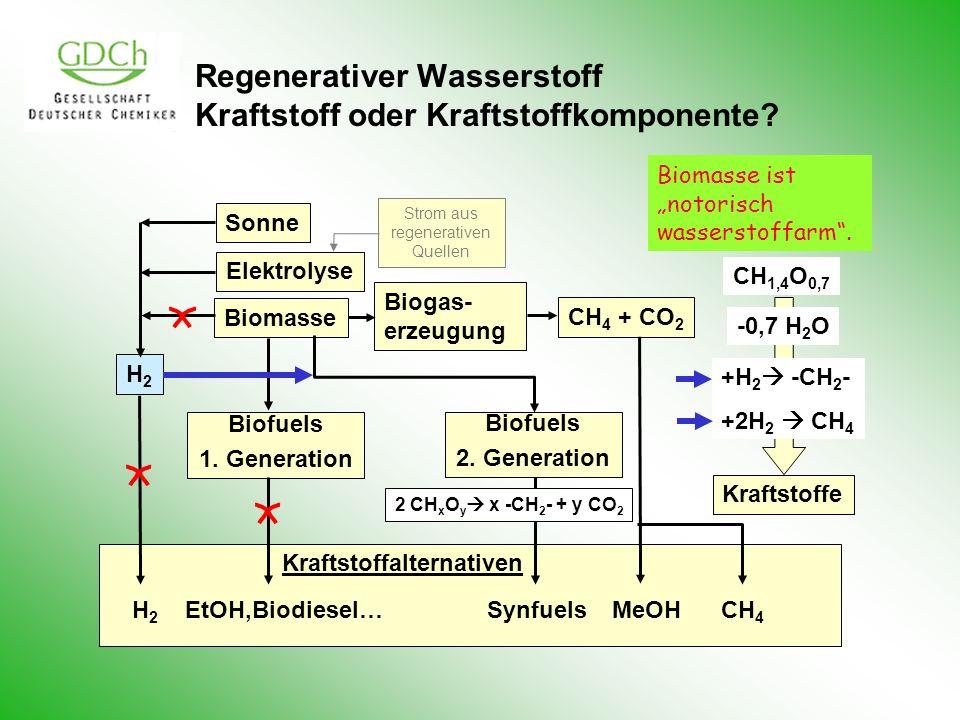 Regenerativer Wasserstoff Kraftstoff oder Kraftstoffkomponente? Elektrolyse Biomasse CH 4 + CO 2 Biogas- erzeugung Biofuels 1. Generation Biofuels 2.