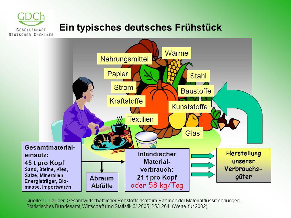 Ein typisches deutsches Frühstück Strom Stahl Baustoffe Kunststoffe Nahrungsmittel Papier Glas Textilien Gesamtmaterial- einsatz: 45 t pro Kopf Sand,