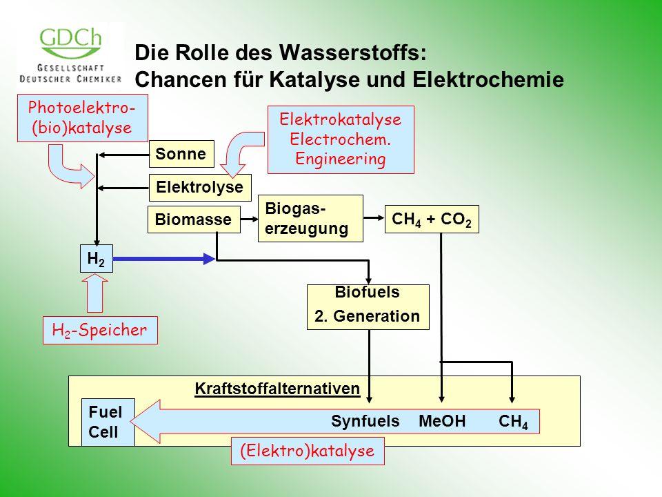 Die Rolle des Wasserstoffs: Chancen für Katalyse und Elektrochemie Elektrolyse Biomasse CH 4 + CO 2 Biogas- erzeugung Biofuels 2. Generation Sonne H2H