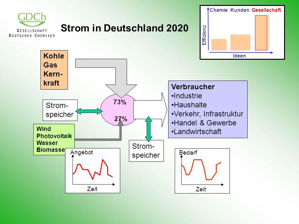 Strom in Deutschland 2020 Wind Photovoltaik Wasser Biomasse Zeit Bedarf Verbraucher Industrie Haushalte Verkehr, Infrastruktur Handel & Gewerbe Landwi