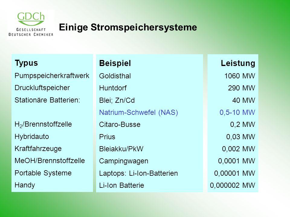 Einige Stromspeichersysteme Typus Pumpspeicherkraftwerk Druckluftspeicher Stationäre Batterien: H 2 /Brennstoffzelle Hybridauto Kraftfahrzeuge MeOH/Brennstoffzelle Portable Systeme Handy Beispiel Goldisthal Huntdorf Blei; Zn/Cd Natrium-Schwefel (NAS) Citaro-Busse Prius Bleiakku/PkW Campingwagen Laptops: Li-Ion-Batterien Li-Ion Batterie Leistung 1060 MW 290 MW 40 MW 0,5-10 MW 0,2 MW 0,03 MW 0,002 MW 0,0001 MW 0,00001 MW 0,000002 MW
