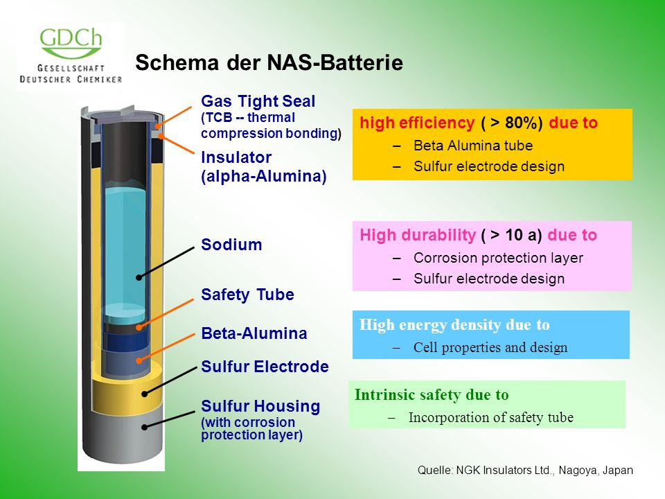 Schema der NAS-Batterie Safety Tube Beta-Alumina Sulfur Electrode Sulfur Housing (with corrosion protection layer) Sodium Insulator (alpha-Alumina) Ga