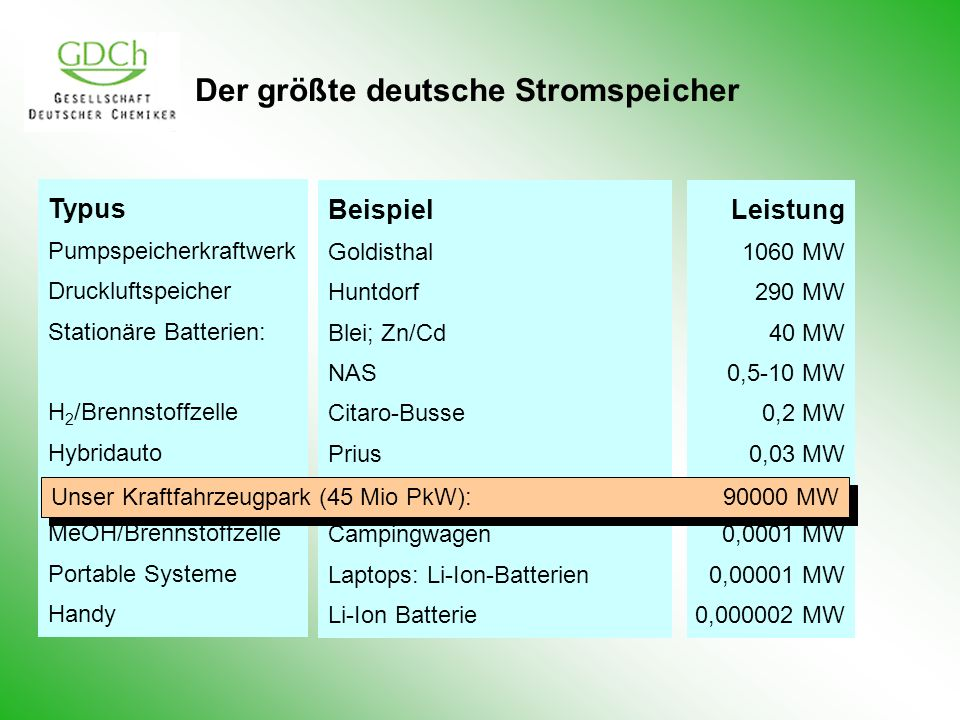 Der größte deutsche Stromspeicher Typus Pumpspeicherkraftwerk Druckluftspeicher Stationäre Batterien: H 2 /Brennstoffzelle Hybridauto Kraftfahrzeuge M