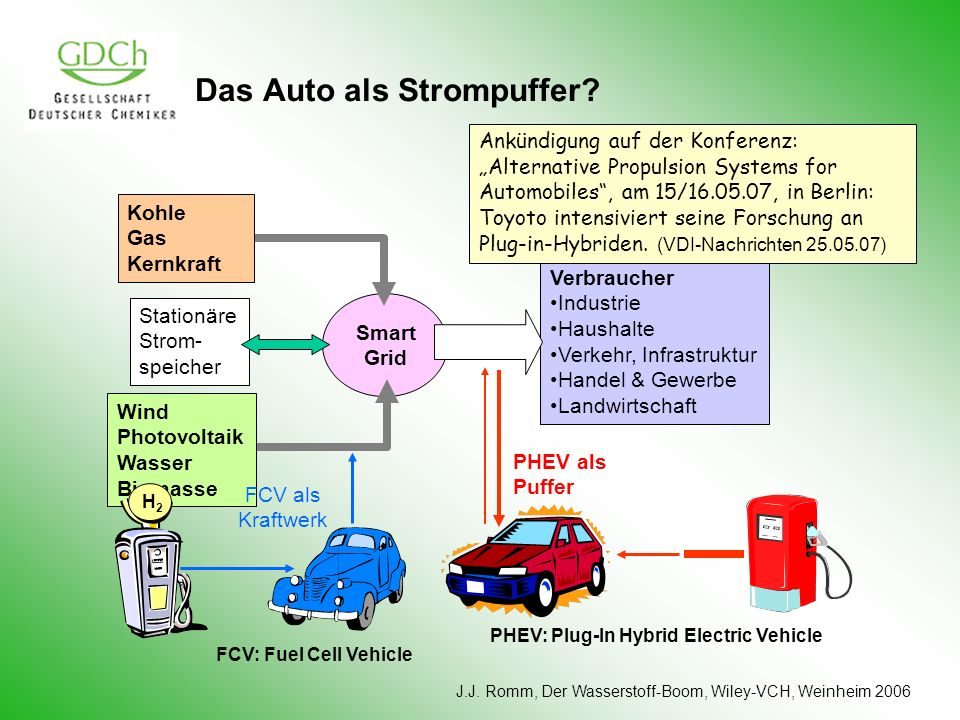 Das Auto als Strompuffer? Verbraucher Industrie Haushalte Verkehr, Infrastruktur Handel & Gewerbe Landwirtschaft Stationäre Strom- speicher J.J. Romm,