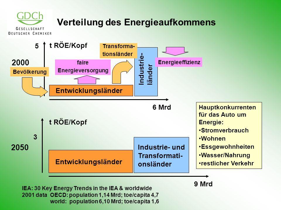 Verteilung des Energieaufkommens t RÖE/Kopf 5 6 Mrd Entwicklungsländer Industrie-länder 2000 Bevölkerung Transforma- tionsländer faire Energieversorgung Energieeffizienz Hauptkonkurrenten für das Auto um Energie: Stromverbrauch Wohnen Essgewohnheiten Wasser/Nahrung restlicher Verkehr IEA: 30 Key Energy Trends in the IEA & worldwide 2001 data OECD: population 1,14 Mrd; toe/capita 4,7 world: population 6,10 Mrd; toe/capita 1,6 t RÖE/Kopf 3 9 Mrd Entwicklungsländer 2050 Industrie- und Transformati- onsländer