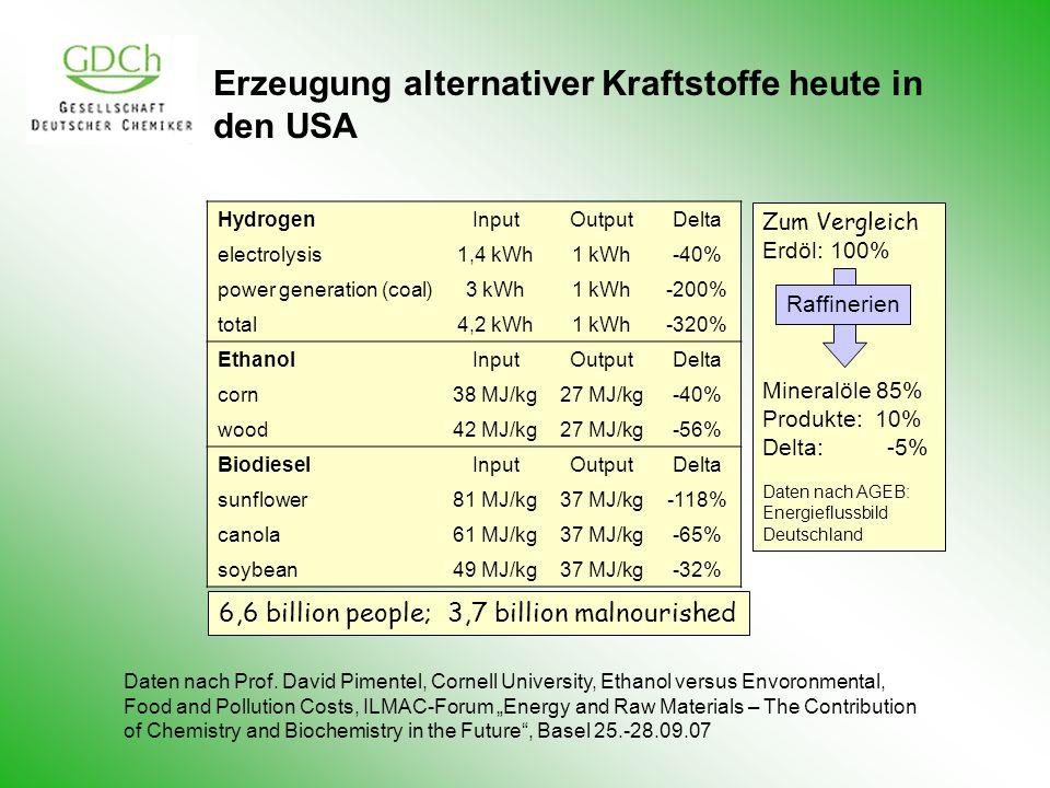 Erzeugung alternativer Kraftstoffe heute in den USA Daten nach Prof. David Pimentel, Cornell University, Ethanol versus Envoronmental, Food and Pollut