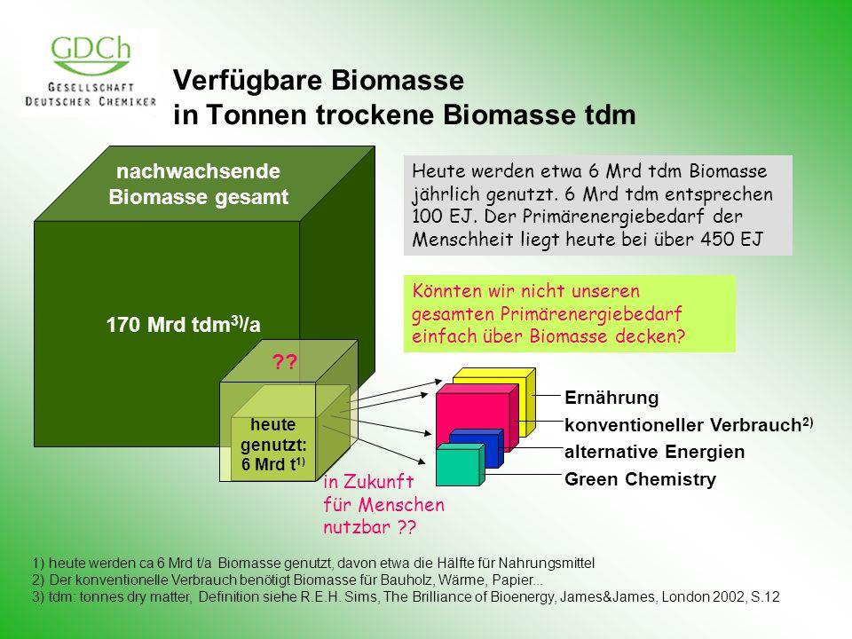 Verfügbare Biomasse in Tonnen trockene Biomasse tdm 1) heute werden ca 6 Mrd t/a Biomasse genutzt, davon etwa die Hälfte für Nahrungsmittel 2) Der konventionelle Verbrauch benötigt Biomasse für Bauholz, Wärme, Papier...
