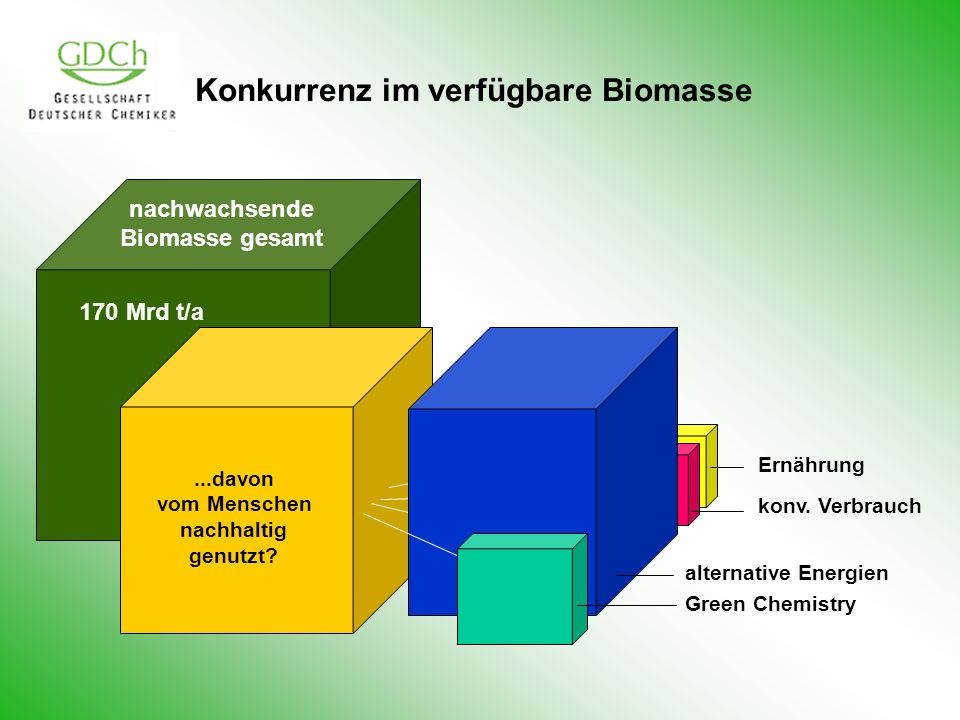 Konkurrenz im verfügbare Biomasse nachwachsende Biomasse gesamt 170 Mrd t/a Ernährung konv. Verbrauch alternative Energien Green Chemistry...davon vom