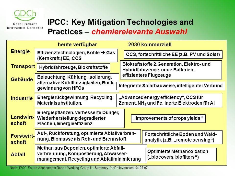 IPCC: Key Mitigation Technologies and Practices – chemierelevante Auswahl heute verfügbar2030 kommerziell Energie Transport Gebäude Industrie Landwirt- schaft Forstwirt- schaft Abfall Effizienztechnologien, Kohle Gas (Kernkraft,) EE, CCS Hybridfahrzeuge, Biokraftstoffe Beleuchtung, Kühlung, Isolierung, alternative Kühlflüssigkeiten, Rück- gewinnung von HFCs Energierückgewinnung, Recycling, Materialsubstitution, Energiepflanzen, verbesserte Dünger, Wiederherstellung degradierter Flächen, Energieeffizienz Auf-, Rückforstung, optimierte Abfallverbren- nung, Biomasse als Roh- und Brennstoff Methan aus Deponien, optimierte Abfall- verbrennung, Kompostierung, Abwasser- management, Recycling und Abfallminimierung CCS, fortschrittliche EE (z.B.
