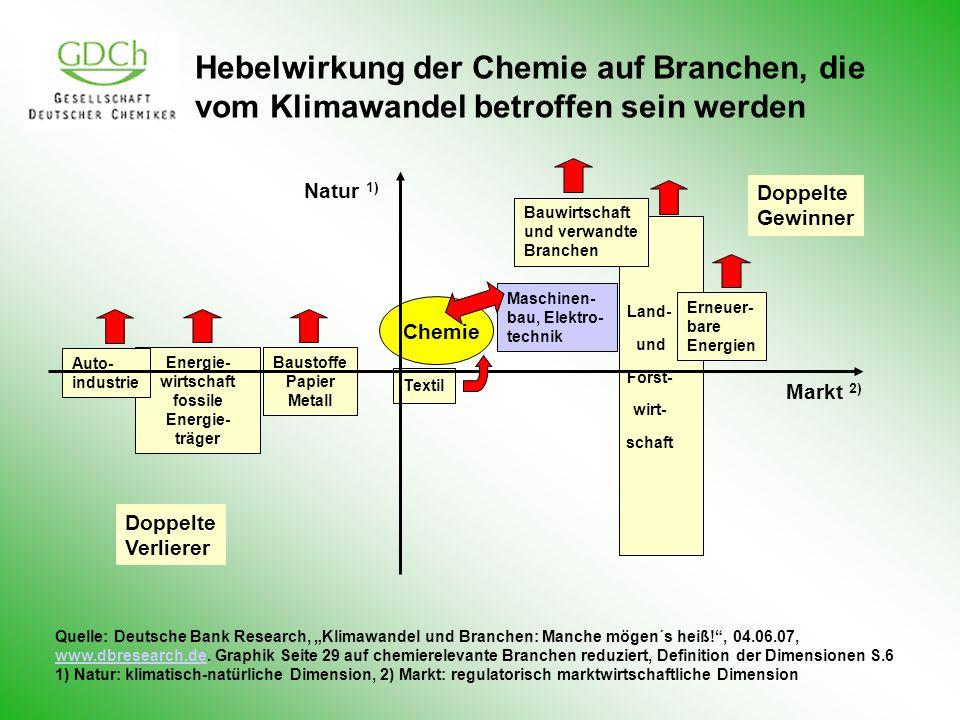 Hebelwirkung der Chemie auf Branchen, die vom Klimawandel betroffen sein werden Energie- wirtschaft fossile Energie- träger Auto- industrie Baustoffe Papier Metall Textil Chemie Maschinen- bau, Elektro- technik Bauwirtschaft und verwandte Branchen Land- und Forst- wirt- schaft Erneuer- bare Energien Doppelte Verlierer Doppelte Gewinner Markt 2) Natur 1) Quelle: Deutsche Bank Research, Klimawandel und Branchen: Manche mögen´s heiß!, 04.06.07, www.dbresearch.dewww.dbresearch.de.