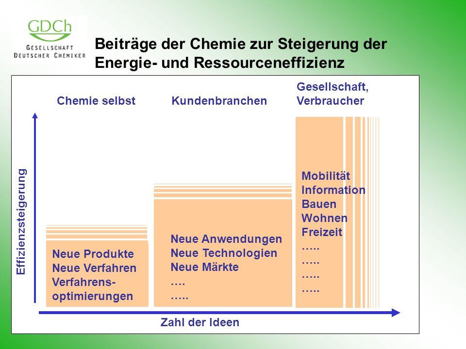 Beiträge der Chemie zur Steigerung der Energie- und Ressourceneffizienz Effizienzsteigerung Chemie selbstKundenbranchen Gesellschaft, Verbraucher Neue Produkte Neue Verfahren Verfahrens- optimierungen Neue Anwendungen Neue Technologien Neue Märkte ….