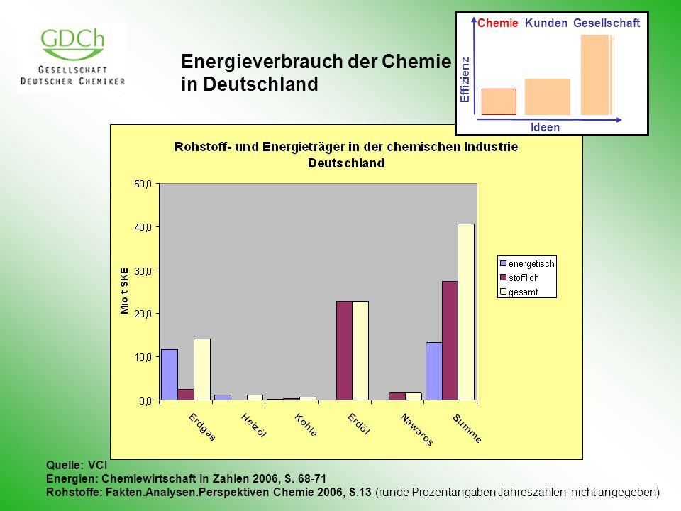 Primärenergieverbrauch 100% Nichtenergetischer Verbrauch 8% Umwandlungsverluste Eigenverbrauch Energiesektor 28% Endenergieverbrauch 64% Industrie 17% Verkehr 18% Haushalte 19% Gewerbe, Handel, Dienstleistungen 10% 100% 27%29% 16% Prozentzahlen Verbrauch: Energieflussbild Deutschland 2005, AGEB Prozentzahlen Energien: AGEB 2006 Mineralöl 36% Kohle 24% Kernenergie 13% Erdgas 23% Erneuerbare 5,3% Chemie 3% 5% Chemie ~5% 2005: 14464 PJ Energie und Chemische Industrie