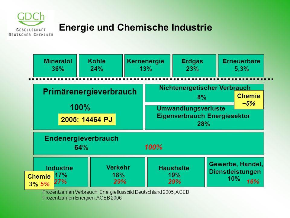 Primärenergieverbrauch 100% Nichtenergetischer Verbrauch 8% Umwandlungsverluste Eigenverbrauch Energiesektor 28% Endenergieverbrauch 64% Industrie 17%