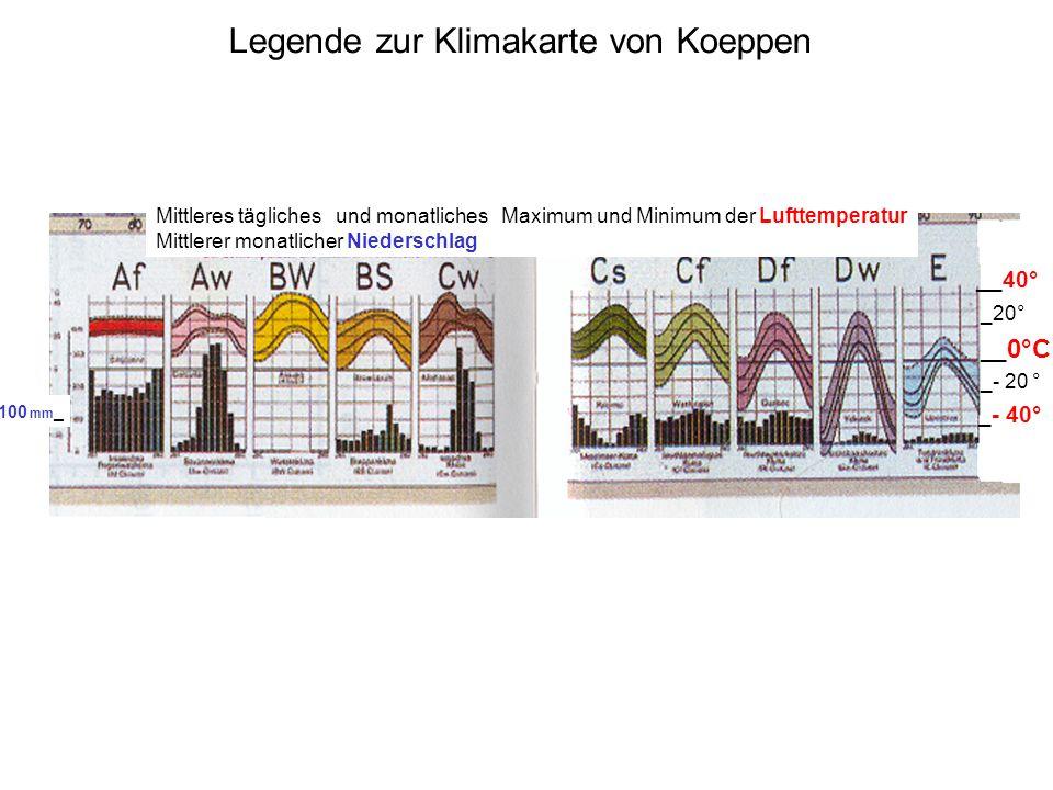 Legende zur Klimakarte von Koeppen Mittleres tägliches und monatliches Maximum und Minimum der Lufttemperatur Mittlerer monatlicher Niederschlag __40° _20° _- 20 ° __ 0°C _- 40° 100 mm _