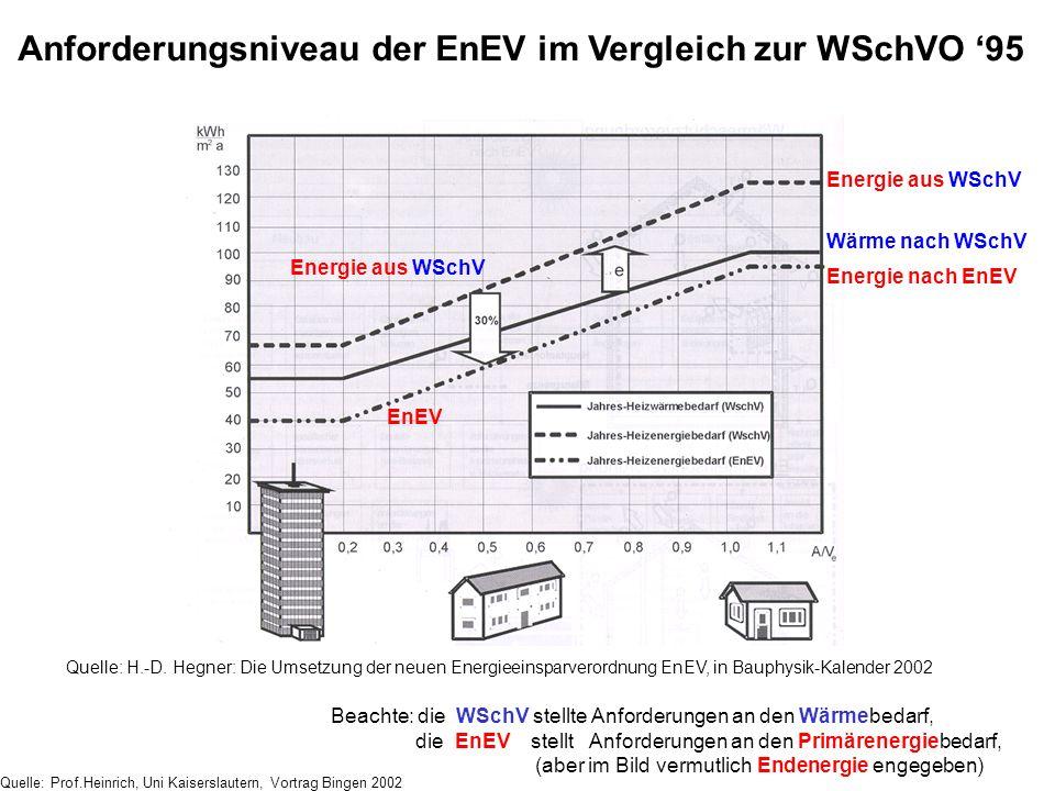 Quelle: H.-D. Hegner: Die Umsetzung der neuen Energieeinsparverordnung EnEV, in Bauphysik-Kalender 2002 Quelle: Prof.Heinrich, Uni Kaiserslautern, Vor