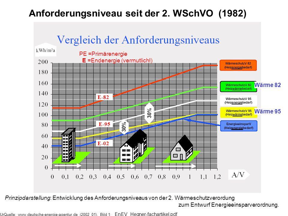 Prinzipdarstellung: Entwicklung des Anforderungsniveaus von der 2. Wärmeschutzverordung zum Entwurf Energieeinsparverordnung. Anforderungsniveau seit