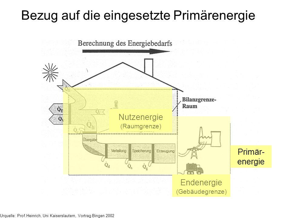 Nutzenergie (Raumgrenze) Endenergie (Gebäudegrenze) Primär- energie Urquelle: Prof.Heinrich, Uni Kaiserslautern, Vortrag Bingen 2002 Bezug auf die ein